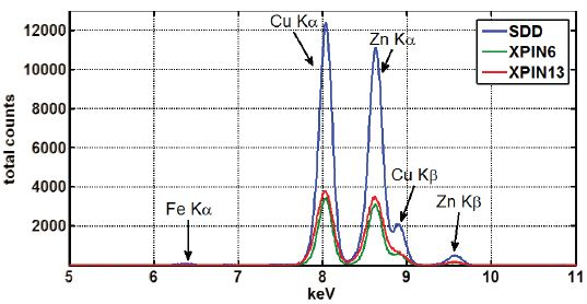 The same XRF Spectra collected in Figure 3, with a linear y-scale and energy range from 5 to 11keV.