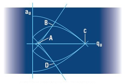 The Mathieu stability diagram in two dimensions (x and y). Regions of simultaneous overlap are labeled A, B, C, and D.