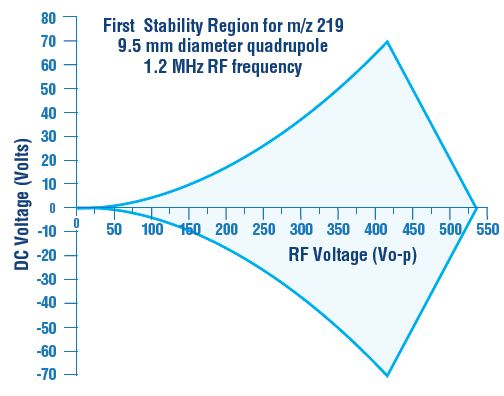 """Expanded view of region """"A"""" from Figure 2 (the 'First Stability Region')"""