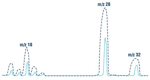 Experimental mass scan from m/z 15 to 35 demonstrating two different mass resolutions.