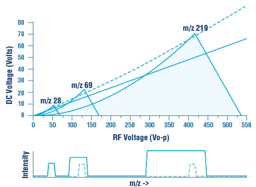 In order to achieve constant peak width across the mass range, a scan line that goes through the origin must be a curve with an increase in the DC to RF voltage ratio with increasing mass.