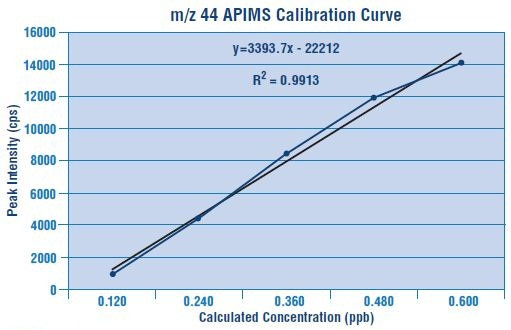 Calibration curve for m/z 44