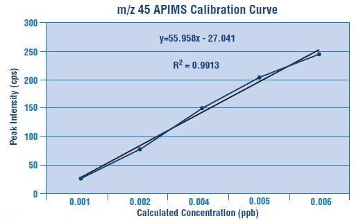Calibration curve for m/z 45