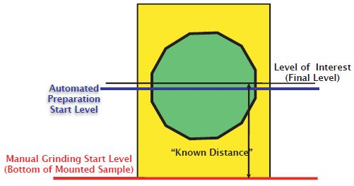 Preparation levels of the sample