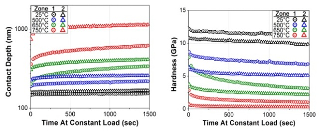 (Left) Creep data from each temperature showing the evolution of indent depth during the test. (Right) Decaying hardness over time at each temperature associated with increasing indent depth.