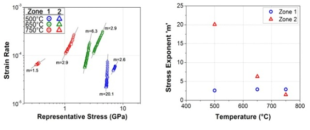 (Left) Strain Rate Vs. Stress from each creep test, showing how stress exponents are calculated. (Right) The changing stress exponent for Zone 2 suggests a changing creep mechanism while the consistent results for Zone 1 suggest a constant mechanism.