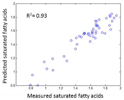 Saturated fatty acid prediction result