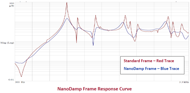 NanoDamp Frame Response Curve