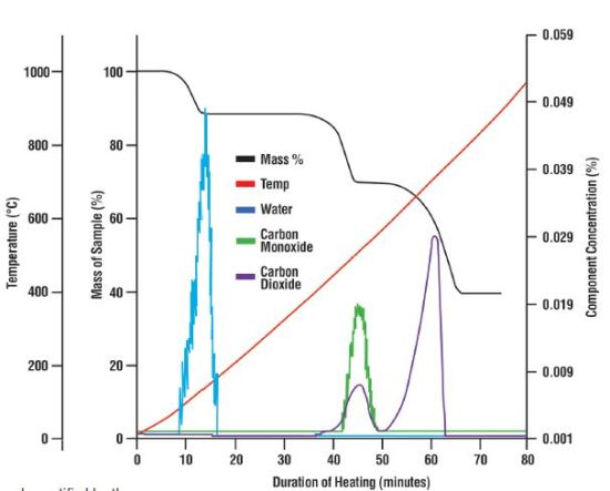 The mass loss of the calcium oxalate sample shown with thermal data and the composition of the off-gas as recorded by the mass spectrometer. Three weight losses occurred during the test which the mass spectrometer was able to identify as water, carbon monoxide and carbon dioxide.