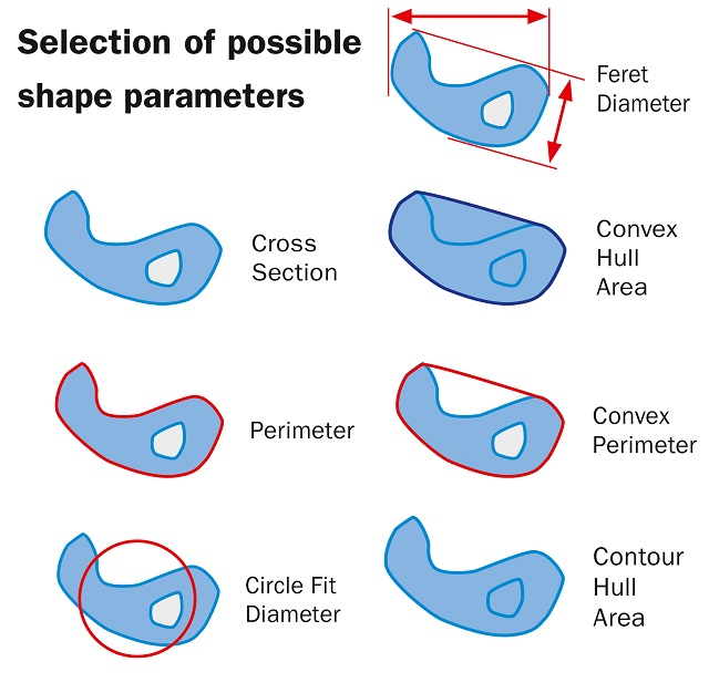 Selection of possible shape parameters