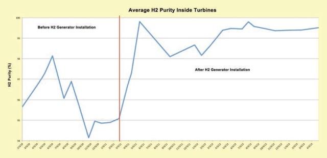 Average hydrogen purity inside turbines.