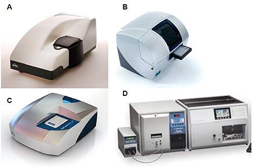 A: Zetasizer Nano B: Zetasizer APS C: Zetasizer µV D: GPCmax.