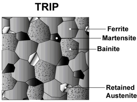 Bainite and retained austenite are additional phases in TRIP steels