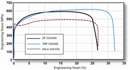 TRIP 350/600 with a greater total elongation than DP 350/600 and HSLA 350/450