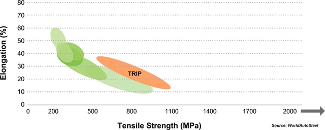 The tensile strength-elongation graph of TRIP steels.