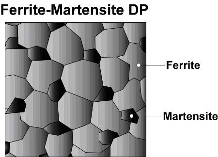 Schematic shows islands of martensite in a matrix of ferrite.