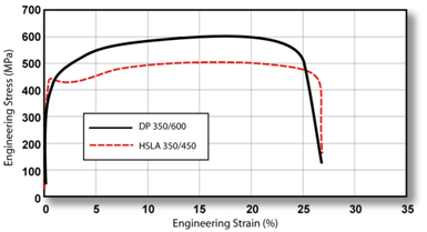 The DP 350/600 with higher TS than the HSLA 350/450.