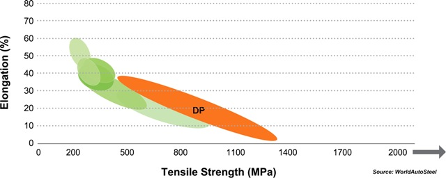 The tensile strength-elongation graph of the DP steels