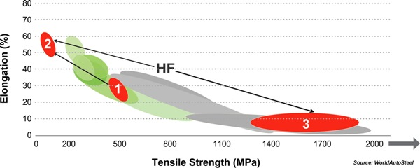 The tensile strength-elongation graph of HF steel.