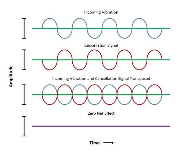 Illustration of vibration cancellation
