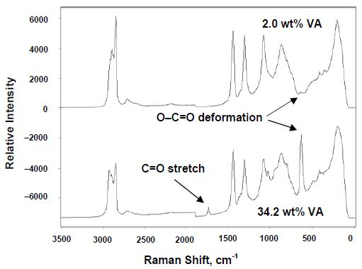 In-line Raman spectra of EVA copolymer melts showing characteristic VA bands.