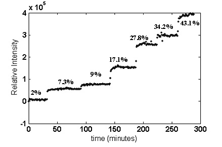 Stepwise increase in 630cm–1 band intensity as EVA copolymers with increasing VA content are extruded.