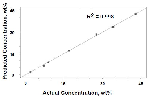 One-factor PLS results for Raman data versus actual concentration