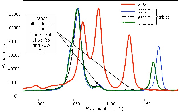 Raman spectrum of powder SDS and identification of the compound in detergent tablets with surfactant after storage in various relative humidities.
