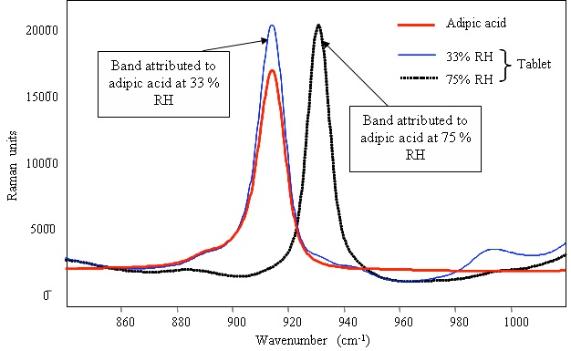 Raman spectrum of pure powdered adipic acid and identification of the compound in detergent tablets after storage in various relative humidities.