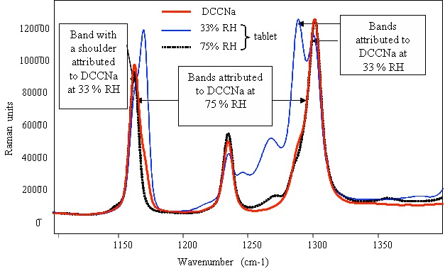 Raman spectrum of pure powdered DCCNa and identification of the compound in detergent tablets after storage in various relative humidities.