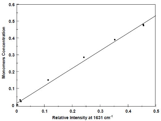 Total monomer concentration: Raman vs. GC.
