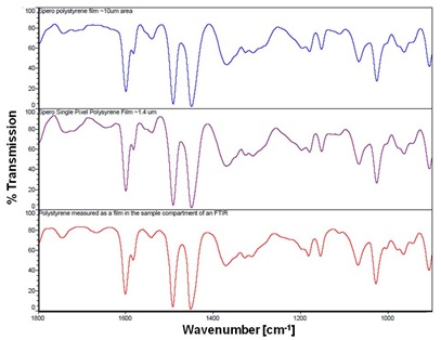 The spectral fidelity of the Spero microscope is tested rigorously against NIST traceable standards such as polystyrene sheets having spectral features throughout the fingerprint band. The above series of three plots show spectra collected from (top) 50 pixels (ca 10 um x 10 um area) and (middle) from a single representative pixel (1.36 um x 1.36 um area) of the Spero microscope. These spectra are then compared with (bottom) reference polystyrene spectra collected on an FTIR spectrometer.