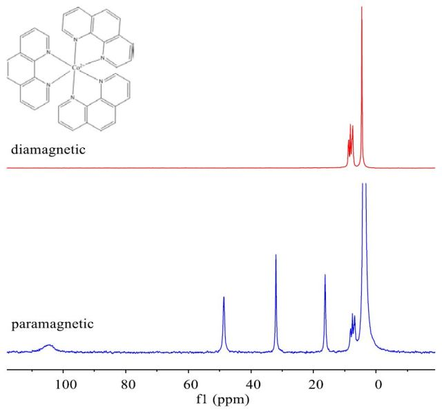 NMR spectrum of diamagnetic and paramagnetic Co(phen)3 dissolved in D2O, using the Paramagnetic protocol.( Spectra courtesy of Paul S Donelly, University of Melbourne.)