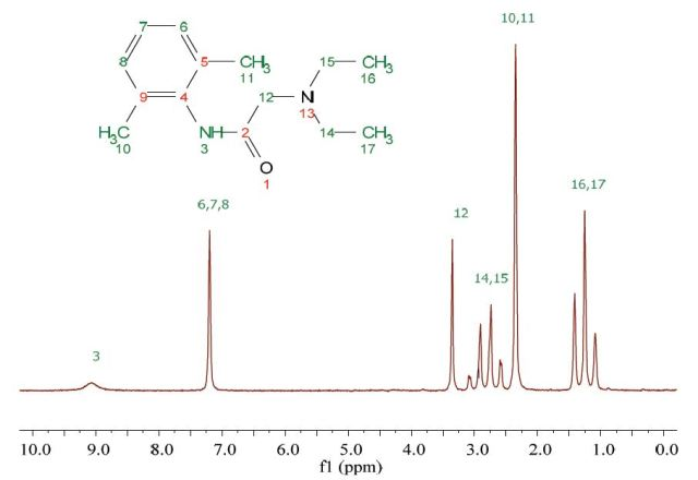 Proton NMR spectrum of 200 mM lidocaine in CDCl3.
