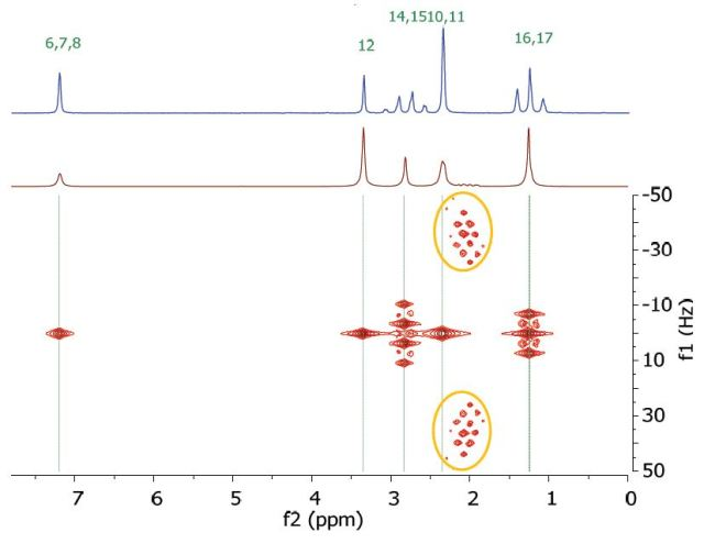 Homonuclear j-resolved spectrum of 200 mM lidocaine in CDCl3 showing the extra peaks due to strong couplings.