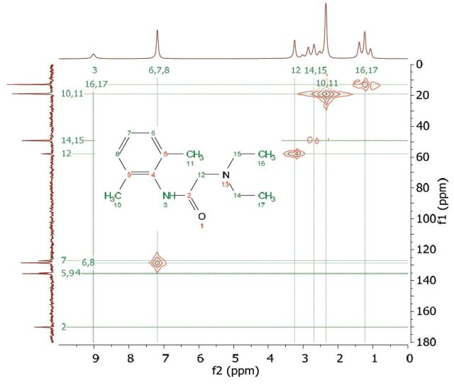 HMQC spectrum of 1 M lidocaine in CDCl3.