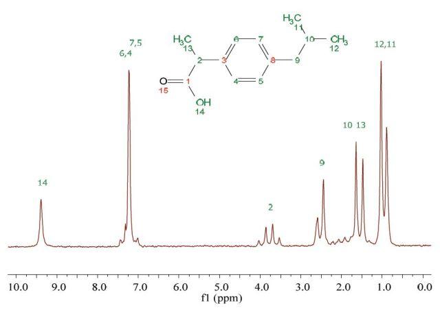 Proton NMR spectrum of 200 mM ibuprofen in CDCl3.