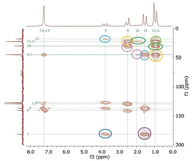 HMBC spectrum of 2M ibuprofen in CDCl3