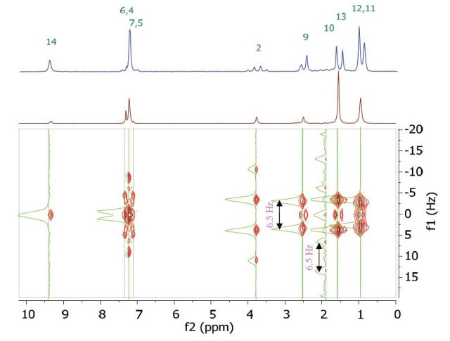 Homonuclear j-resolved spectrum of 200 mM ibuprofen in CDCl3. The multiplet splitting frequencies for different couplings are colour-coded as in Figure 4.