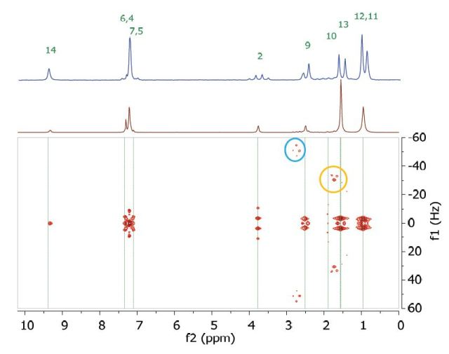 Homonuclear j-resolved spectrum of 200 mM ibuprofen in CDCl3 showing the extra peaks due to strong couplings.