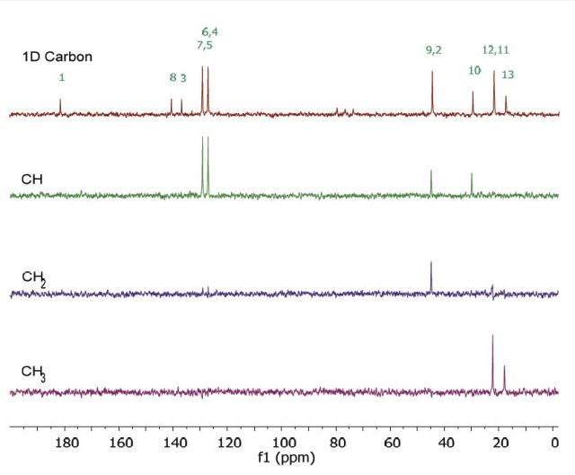 Carbon spectra of 2 M ibuprofen in CDCl3.