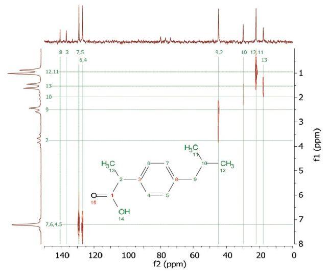 HETCOR spectrum of 2 M ibuprofen in CDCl3.