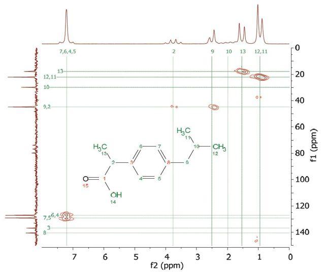 HMQC spectrum of 2 M ibuprofen in CDCl3.