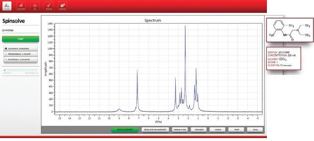 The NMR spectrum of lidocaine.