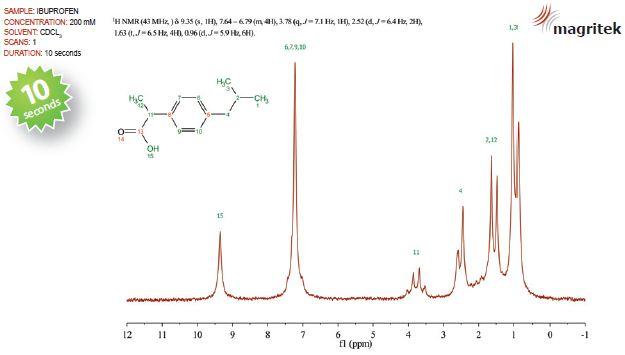 The NMR spectrum of 200mM ibuprofen dispersed in d-chloroform.