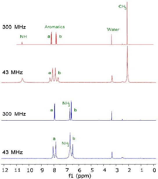 Figure 1 shows the 1H NMR spectra of 200mM solutions of starting material indicated in red and the final product in blue in DMSO-d6.