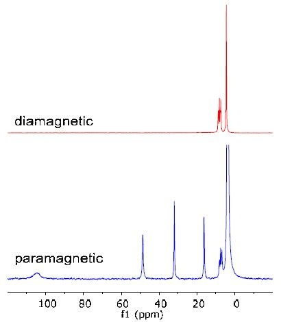 The drastic difference of the chemical shift range between the diamagnetic and paramagnetic complexes is shown in Figure 3.