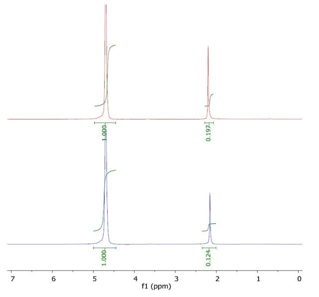 Spectrum of acetone in water (top) and with a layer of 1-octanol (bottom).