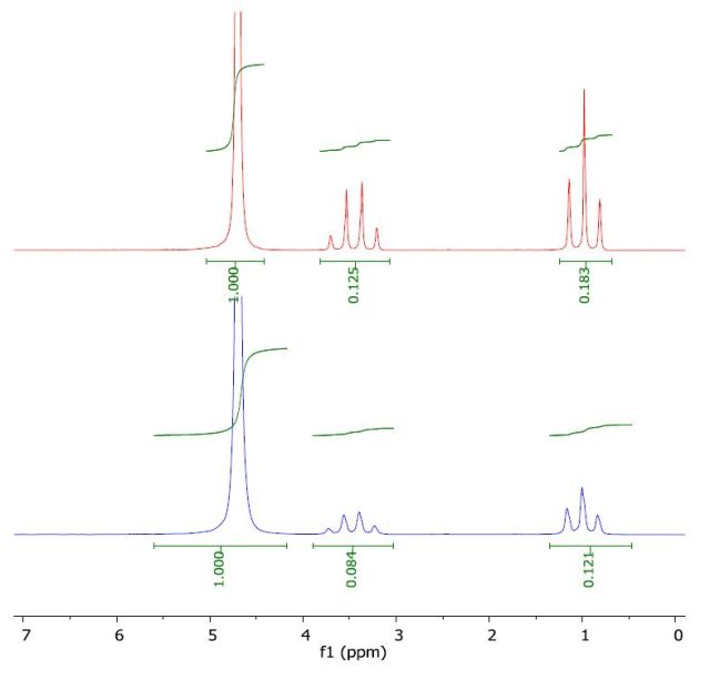 Spectrum of ethanol in water (top) and with a layer of 1-octanol (bottom).