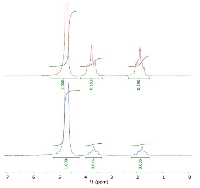 Spectrum of THF in water (top) and with a layer of 1-octanol (bottom).
